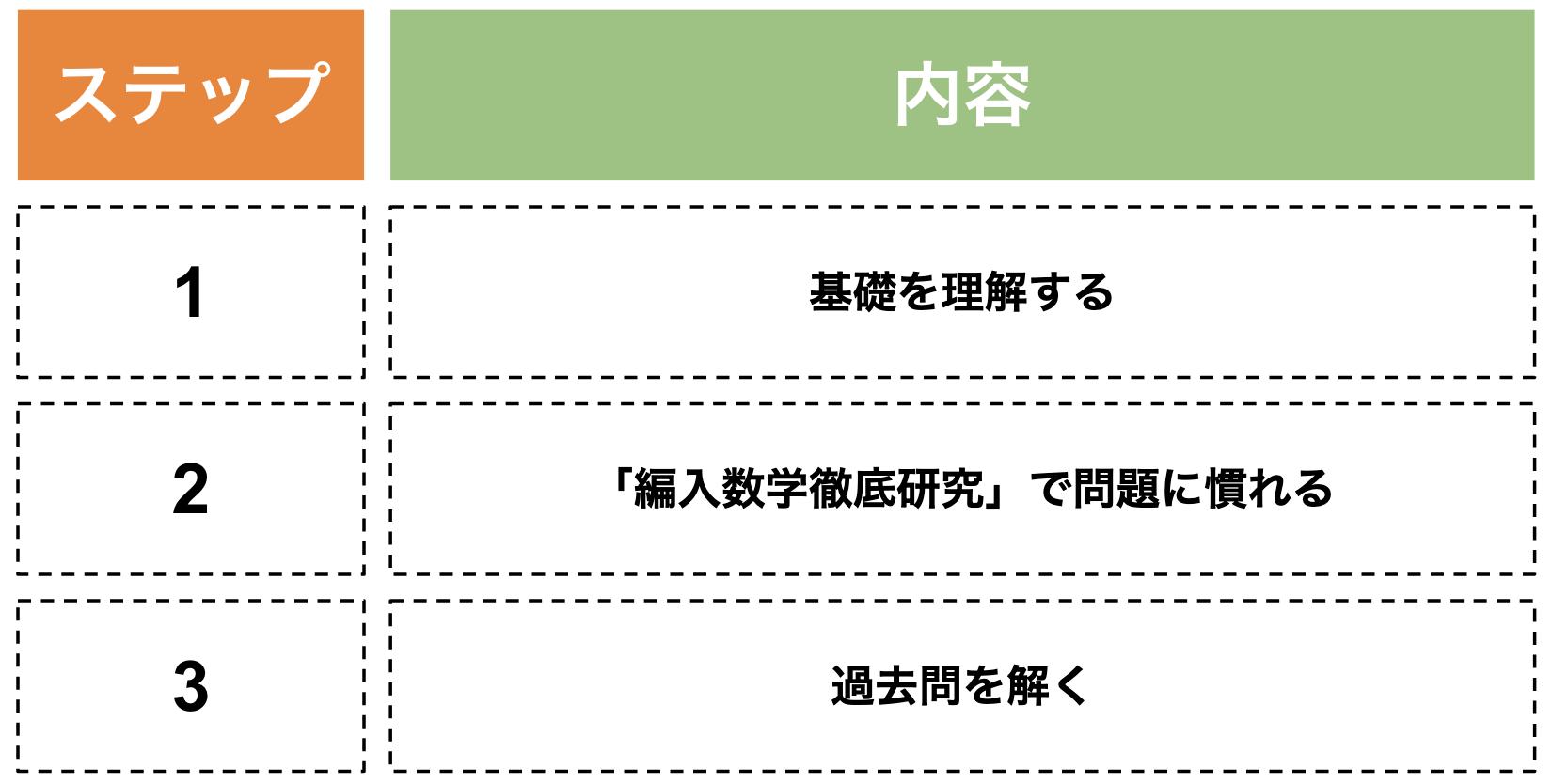 大学編入の学習方法3ステップ