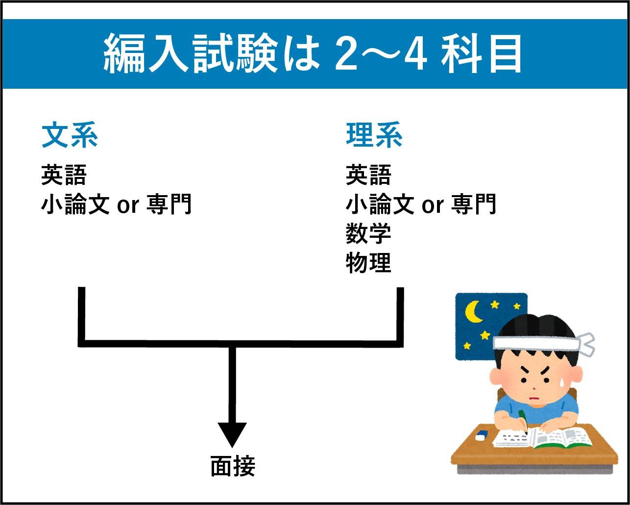編入試験の科目は2〜4科目